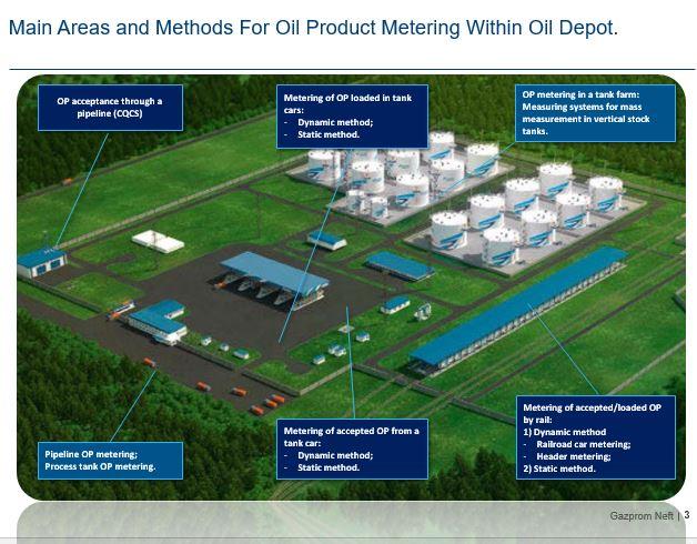 перевод нефтегаз